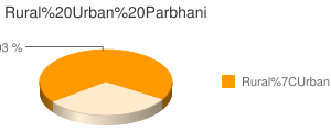 Parbhani census population